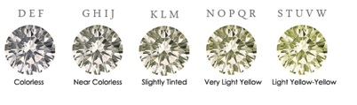 Color%20Scale Diamond Education